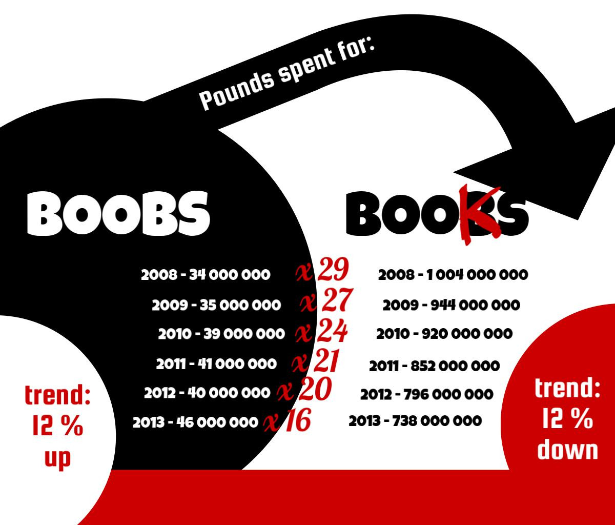 Boobs price vs books price