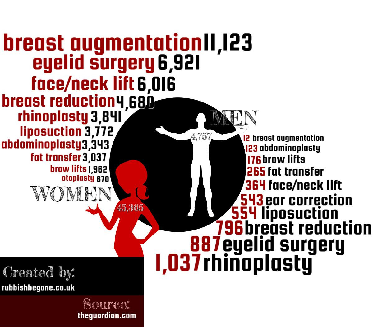 Plastic Surgery Stats