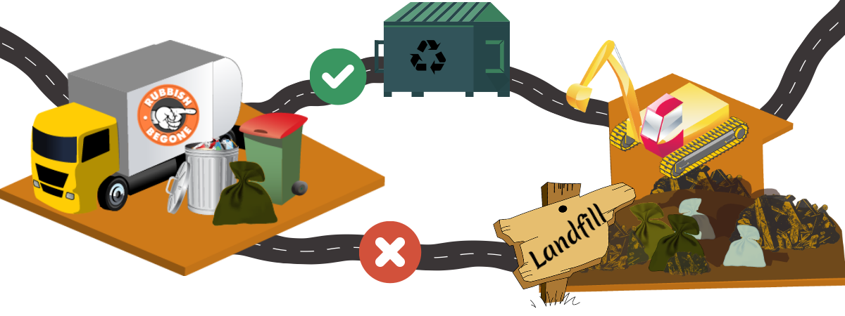 Most of the waste that can be burned, recycled or upcycled is dumped into landfills